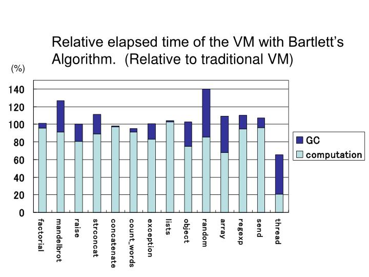 Relative elapsed time of the VM with Bartlett's