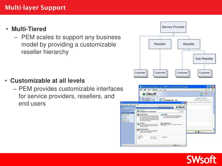 Multi-layer Support