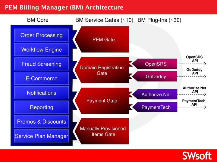 PEM Billing Manager (BM) Architecture