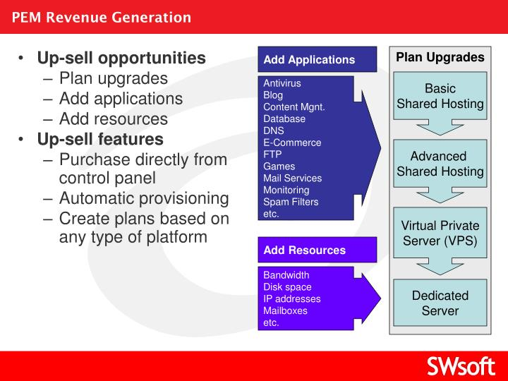 PEM Revenue Generation