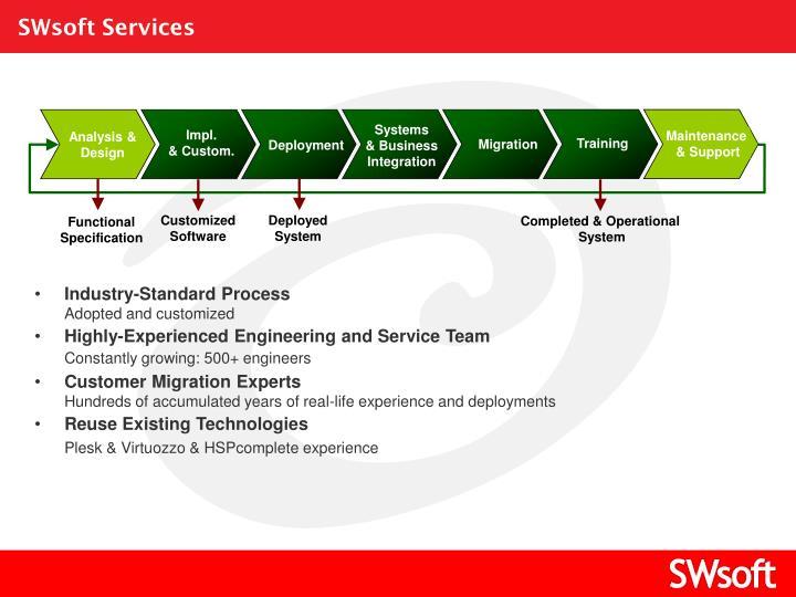 SWsoft Services