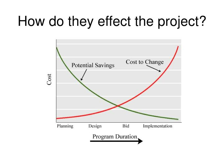 How do they effect the project?