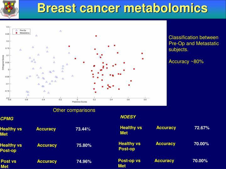 Breast cancer metabolomics