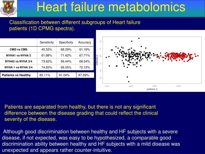 Heart failure metabolomics