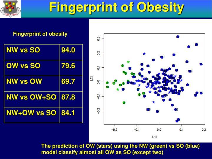 Fingerprint of Obesity