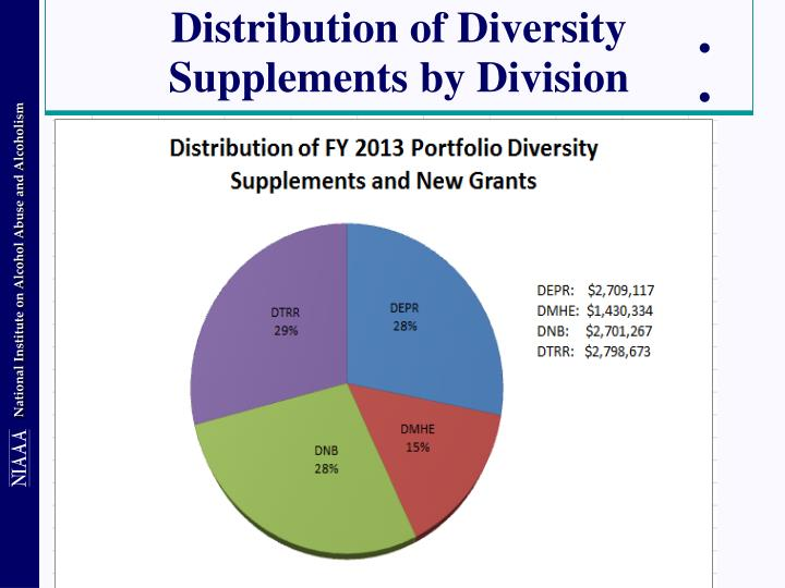Distribution of Diversity Supplements by Division