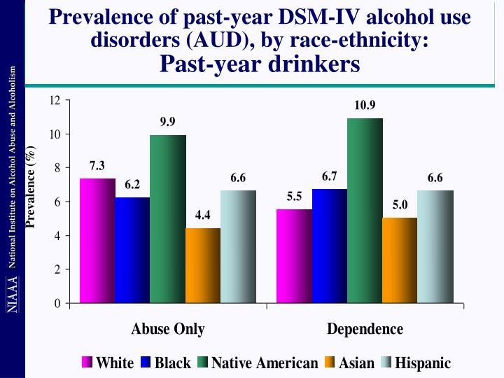 Prevalence of past-year DSM-IV alcohol use disorders (AUD), by race-ethnicity: