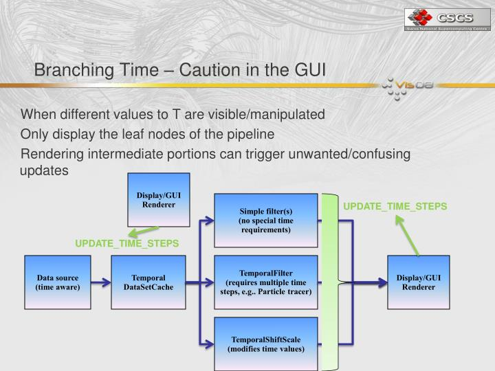 Branching Time – Caution in the GUI