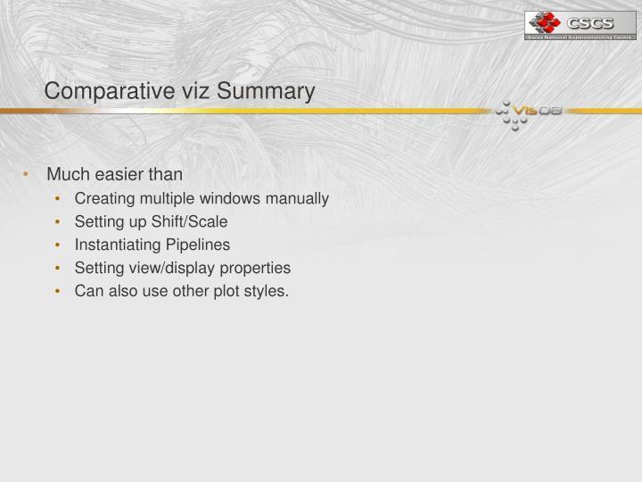 Comparative viz Summary