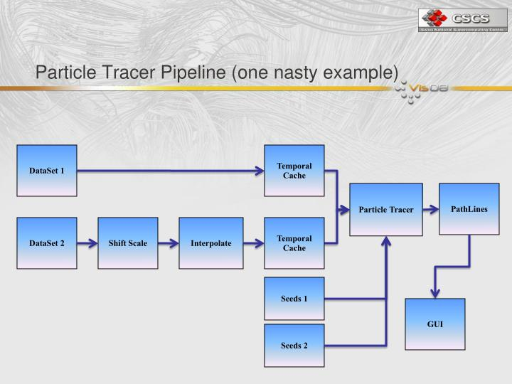 Particle Tracer Pipeline (one nasty example)