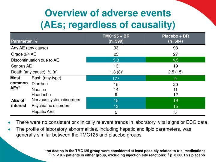 Overview of adverse events