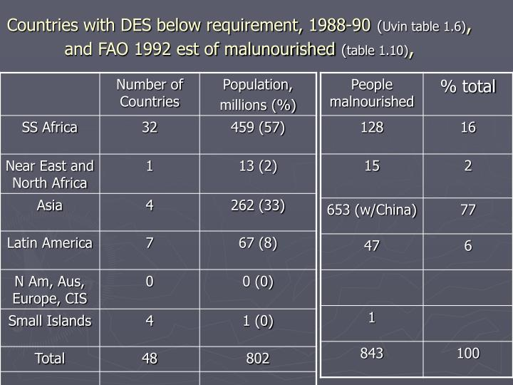 Countries with DES below requirement, 1988-90