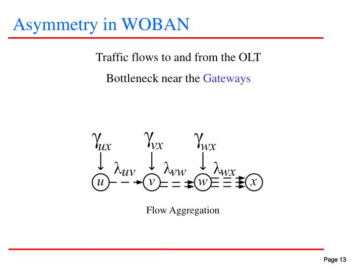 Asymmetry in WOBAN