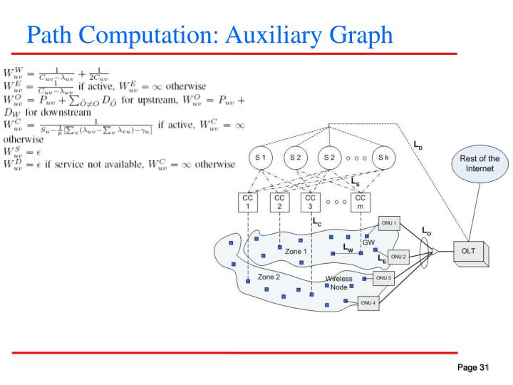 Path Computation: Auxiliary Graph