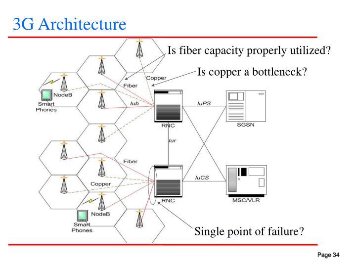 3G Architecture