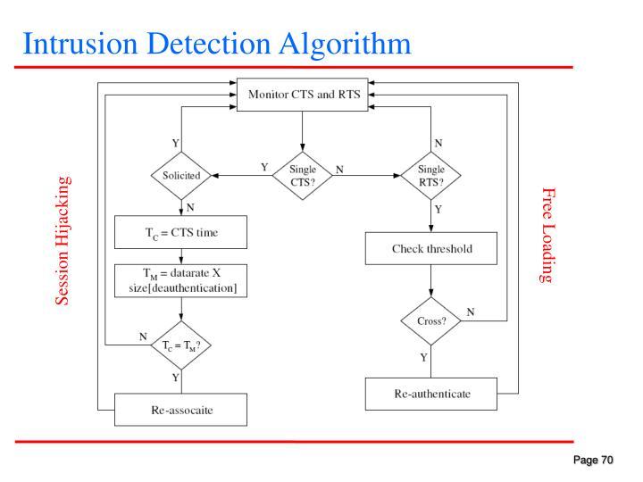 Intrusion Detection Algorithm