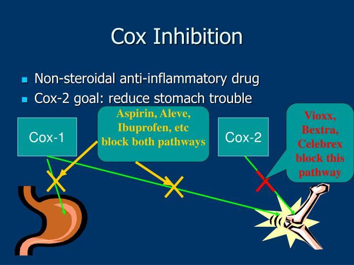 Cox Inhibition