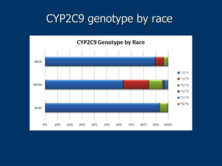 CYP2C9 genotype by race
