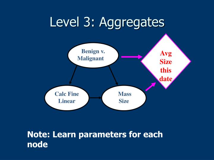 Level 3: Aggregates