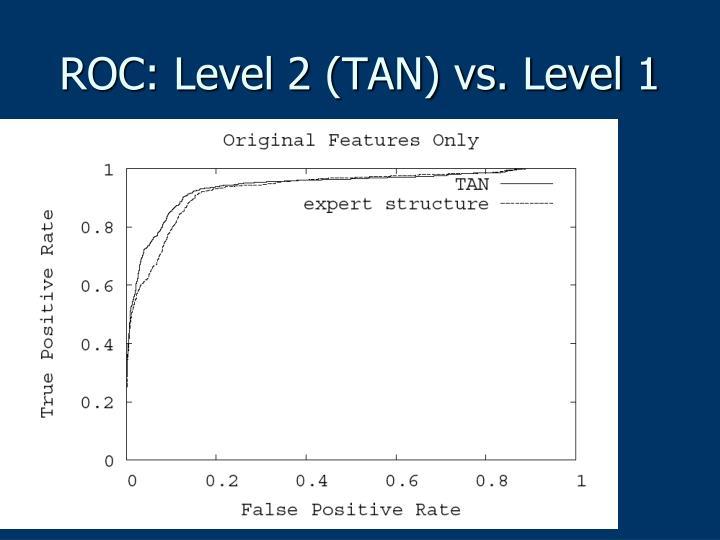 ROC: Level 2 (TAN) vs. Level 1