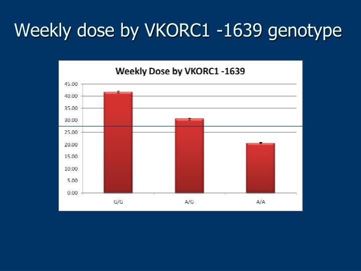 Weekly dose by VKORC1 -1639 genotype