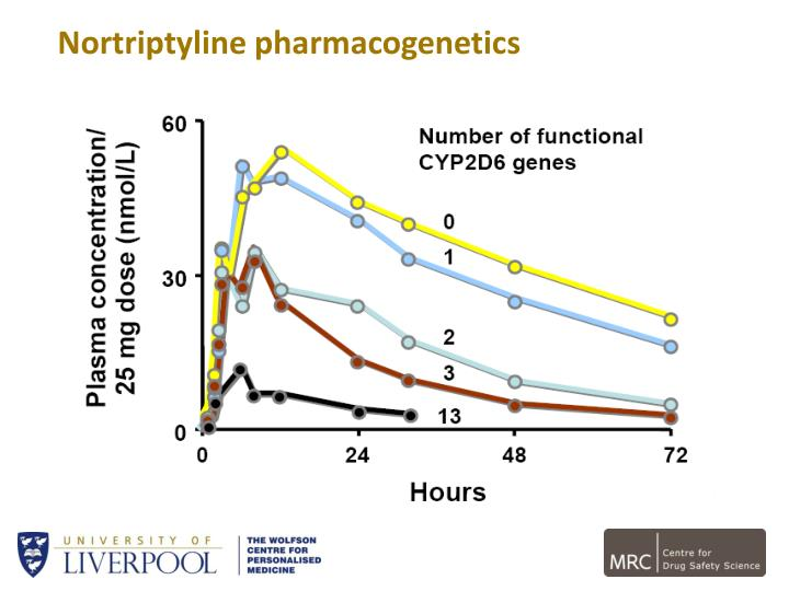 Nortriptyline pharmacogenetics