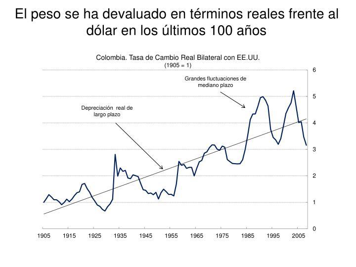 El peso se ha devaluado en términos reales frente al dólar en los últimos 100 años