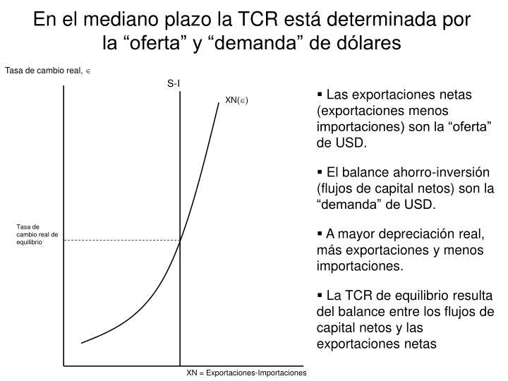 """En el mediano plazo la TCR está determinada por la """"oferta"""" y """"demanda"""" de dólares"""