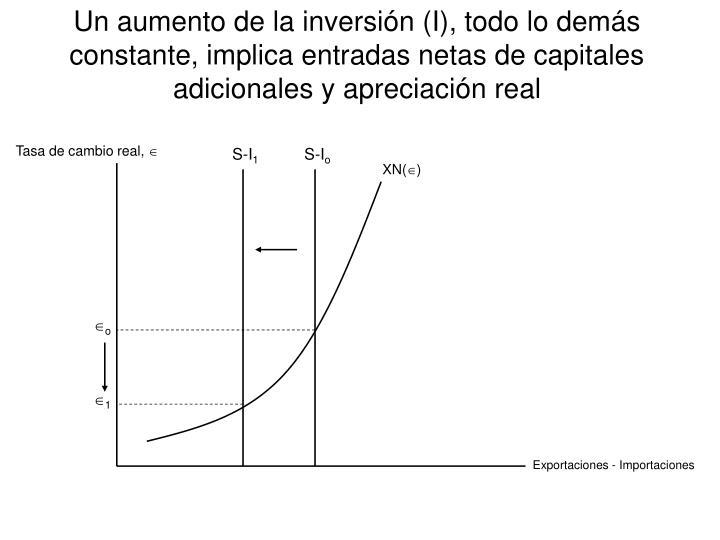 Un aumento de la inversión (I), todo lo demás constante, implica entradas netas de capitales adicionales y apreciación real