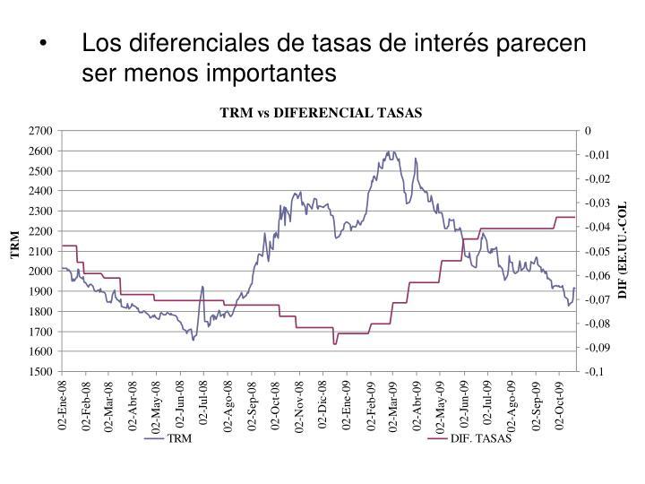 Los diferenciales de tasas de interés parecen ser menos importantes