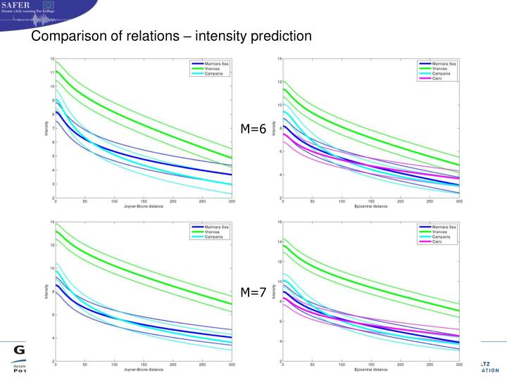 Comparison of relations – intensity prediction