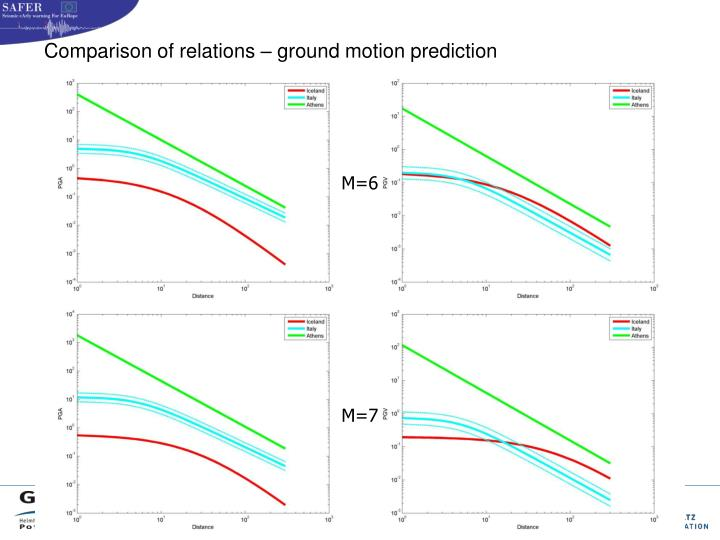 Comparison of relations – ground motion prediction