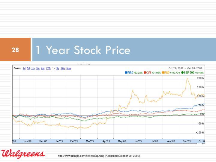 1 Year Stock Price
