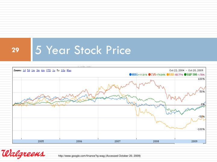 5 Year Stock Price