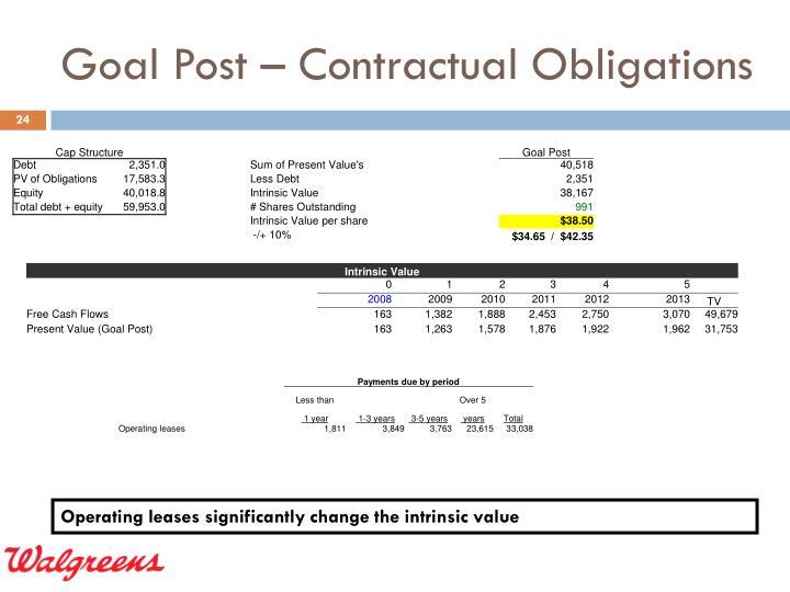 Goal Post – Contractual Obligations