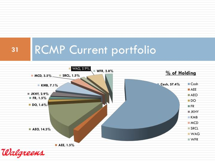RCMP Current portfolio