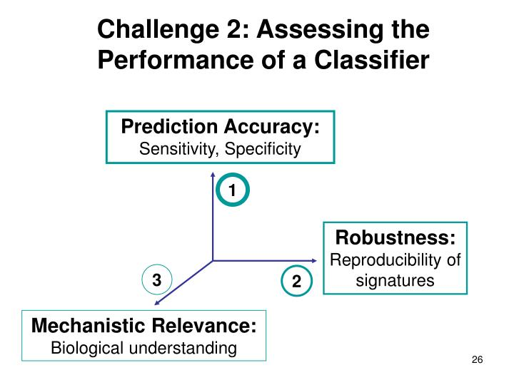 Challenge 2: Assessing the Performance of a Classifier