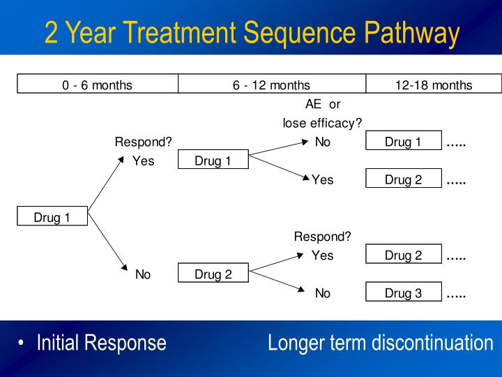 2 Year Treatment Sequence Pathway