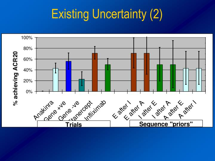 Existing Uncertainty (2)