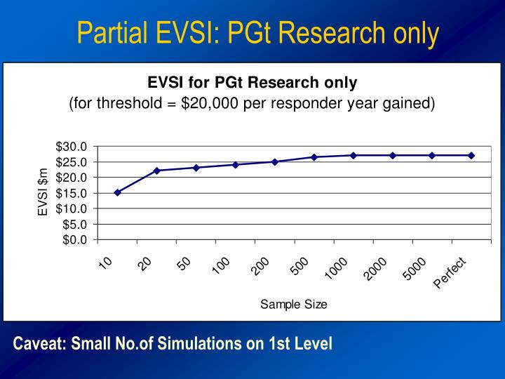 Partial EVSI: PGt Research only