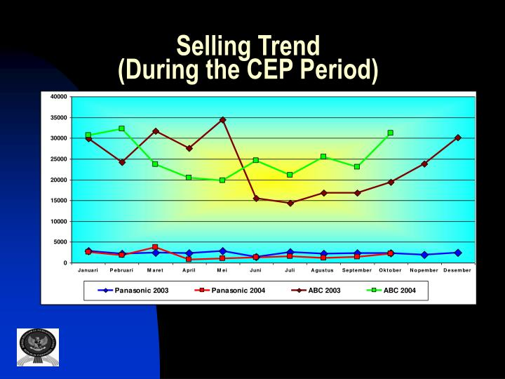 Selling Trend