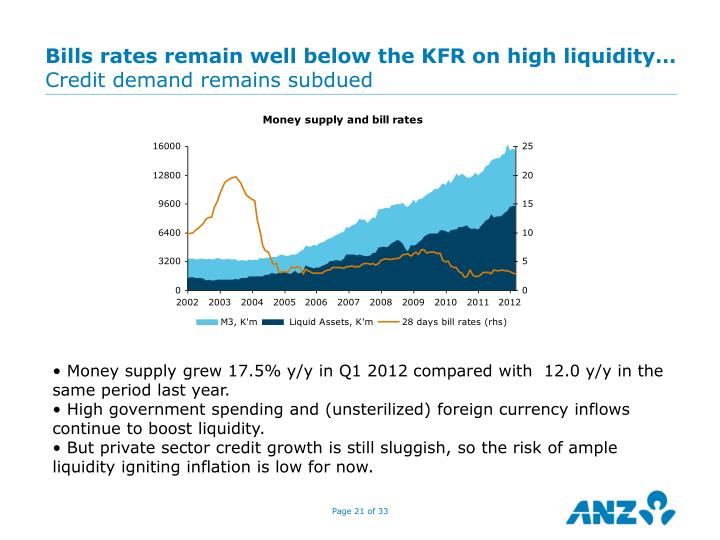 Bills rates remain well below the KFR on high liquidity…