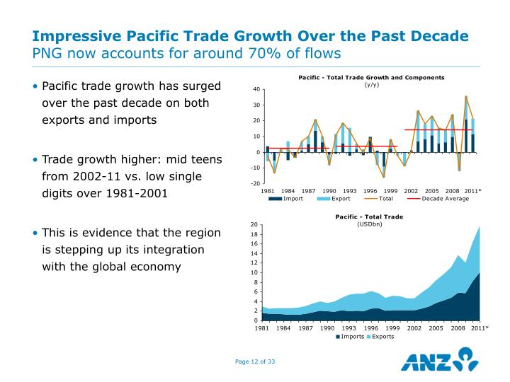 Impressive Pacific Trade Growth Over the Past Decade