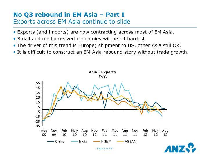 No Q3 rebound in EM Asia – Part I