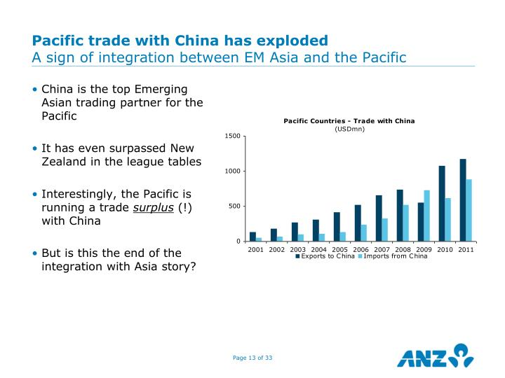Pacific trade with China has exploded
