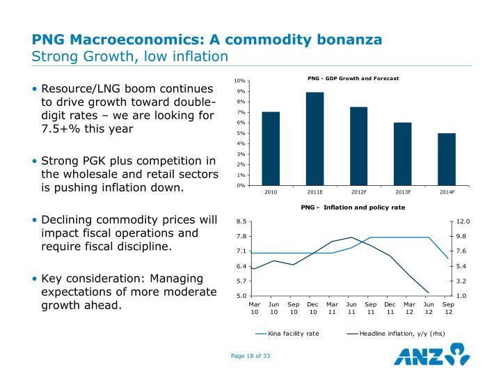 PNG Macroeconomics: A commodity bonanza