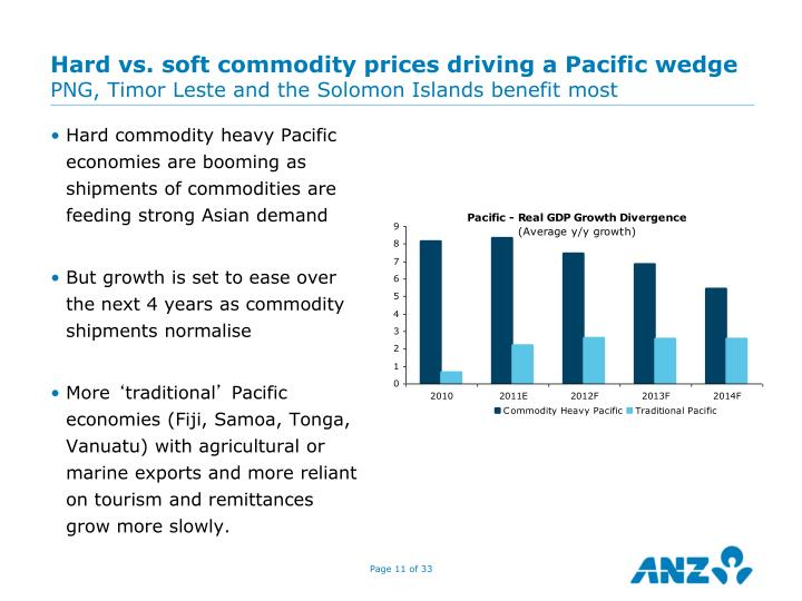Hard vs. soft commodity prices driving a Pacific wedge