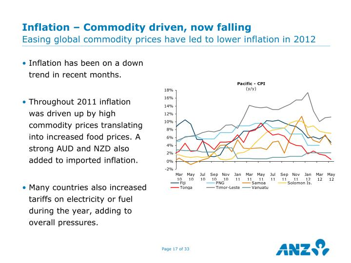 Inflation – Commodity driven, now falling