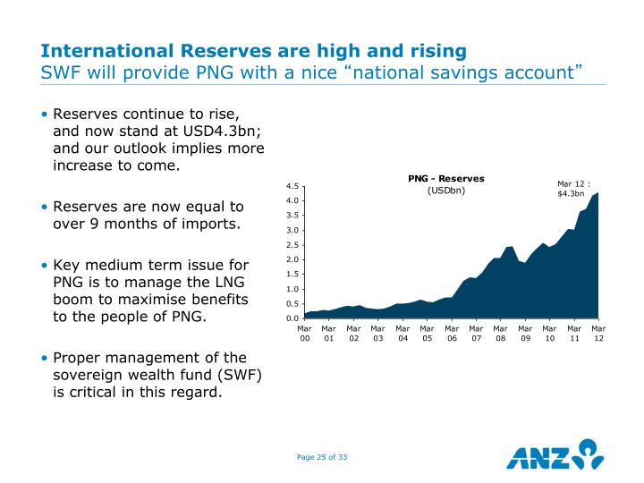 International Reserves are high and rising