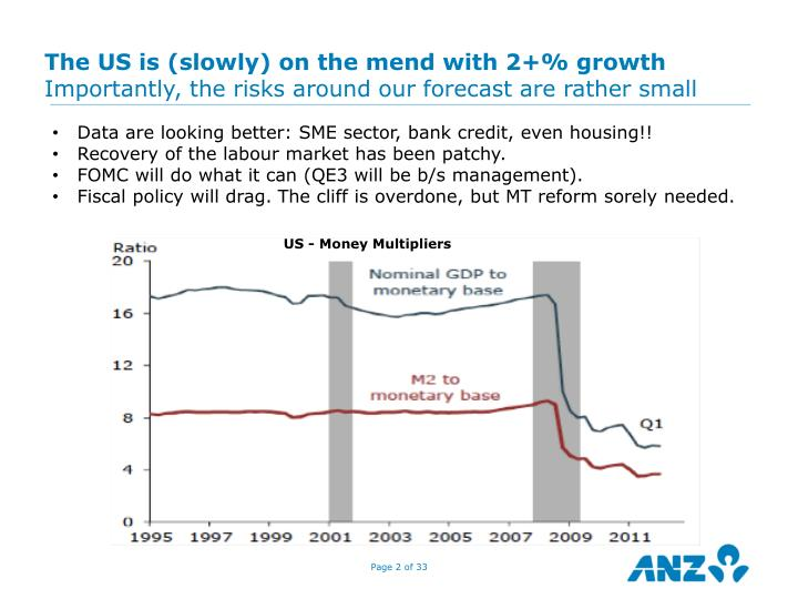 The US is (slowly) on the mend with 2+% growth